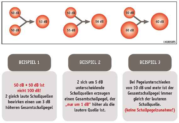 Veranschaulichung der Pegeladdition durch Angabe einfacher Rechenbeispiele. 50 plus 50 dezibel sind 53 dezibel. 50 plus 55 dezibel sind 56 dezibel. 50 plus 60 dezibel sind 60 dezibel.